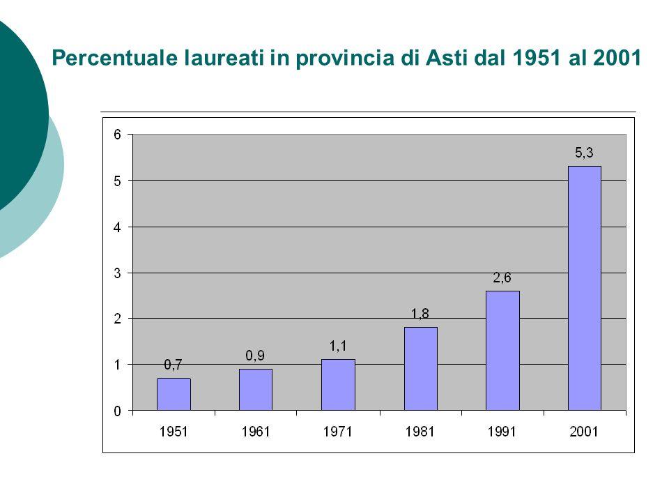 Percentuale laureati in provincia di Asti dal 1951 al 2001