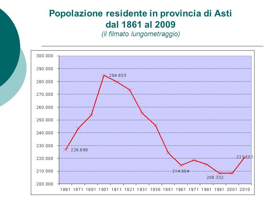 Popolazione residente in provincia di Asti dal 1951 al 2009 (il filmato cortometraggio)