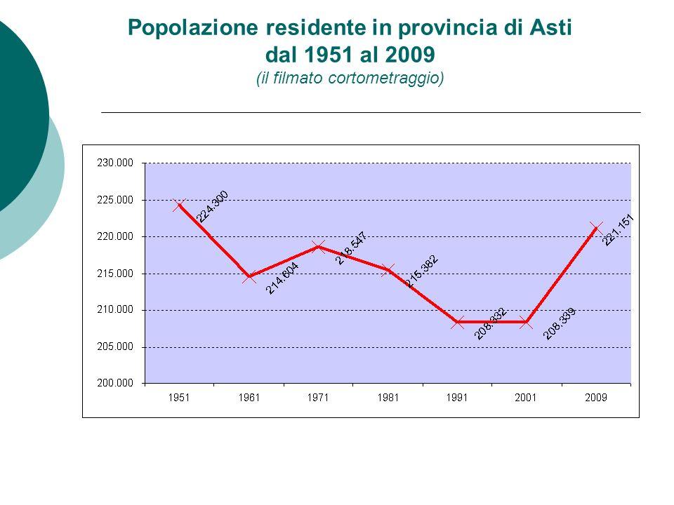 Popolazione residente in provincia di Asti dal 1951 al 2009 suddivisa per tipo di Comune