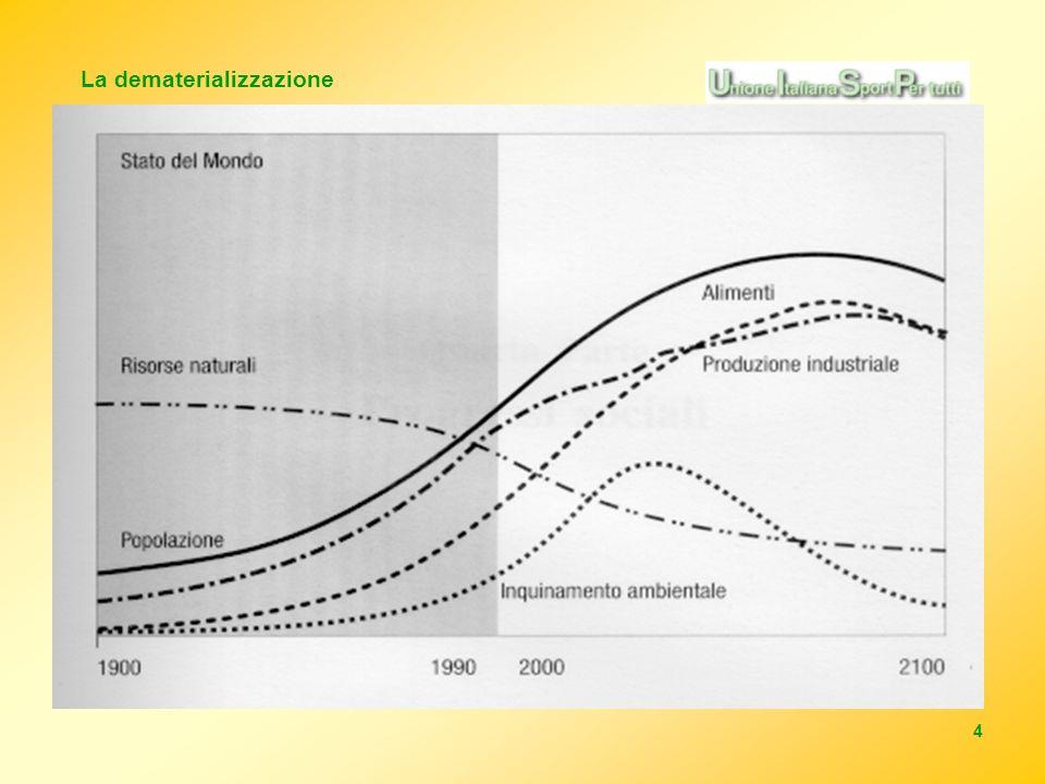 5 Le politiche ambientali classiche si sono concentrate sulloutput, ovvero su ciò che esce dal sistema, La dematerializzazione sposta lanalisi a monte del processo e si concentra sullinput, ricercando soluzioni per ridurre drasticamente il flusso di materia ed energia in entrata nel sistema.