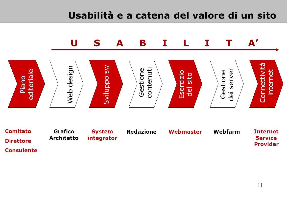 11 System integrator Grafico Architetto RedazioneWebmasterWebfarm Internet Service Provider U S A B I L I T A Usabilità e a catena del valore di un si