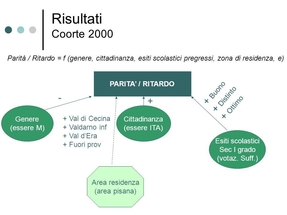 Risultati Coorte 2000 Parità / Ritardo = f (genere, cittadinanza, esiti scolastici pregressi, zona di residenza, e) PARITA / RITARDO Genere (essere M)