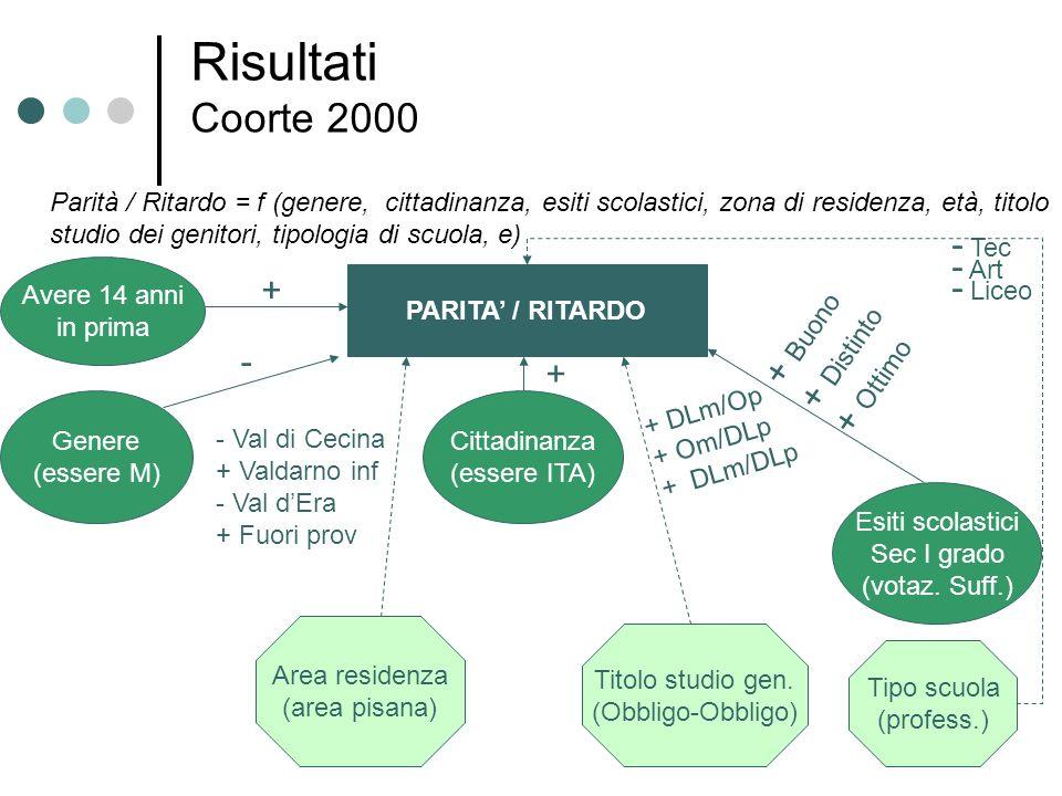 Risultati Coorte 2000 PARITA / RITARDO Genere (essere M) Cittadinanza (essere ITA) Esiti scolastici Sec I grado (votaz. Suff.) Area residenza (area pi