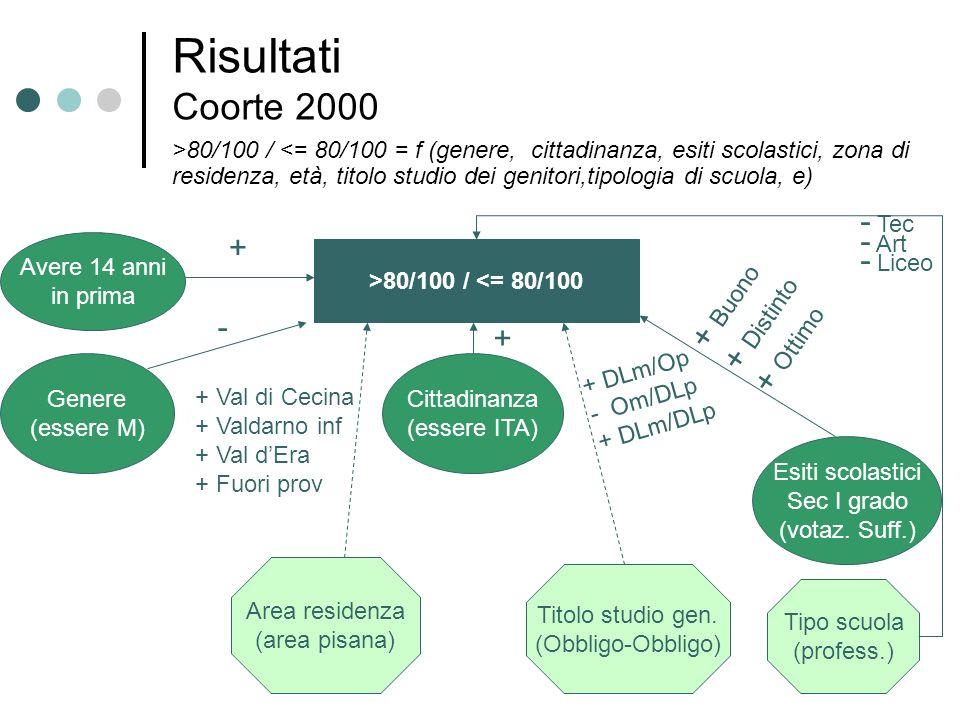 Risultati Coorte 2000 >80/100 / <= 80/100 Genere (essere M) Cittadinanza (essere ITA) Esiti scolastici Sec I grado (votaz. Suff.) Area residenza (area