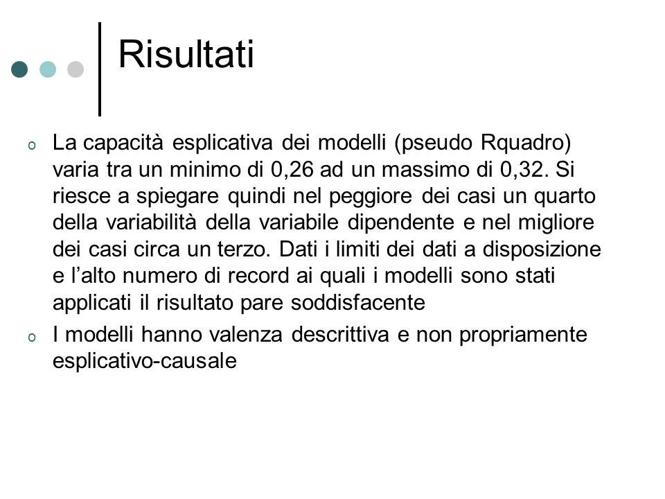 Risultati o La capacità esplicativa dei modelli (pseudo Rquadro) varia tra un minimo di 0,26 ad un massimo di 0,32. Si riesce a spiegare quindi nel pe