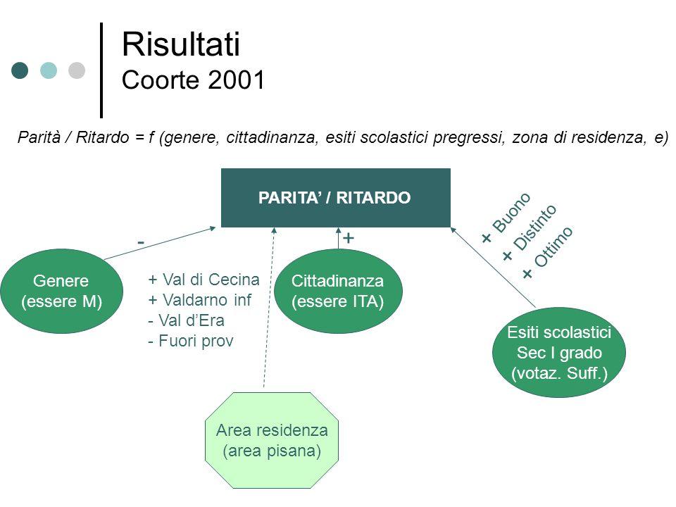 Risultati Coorte 2001 Parità / Ritardo = f (genere, cittadinanza, esiti scolastici pregressi, zona di residenza, e) PARITA / RITARDO Genere (essere M)