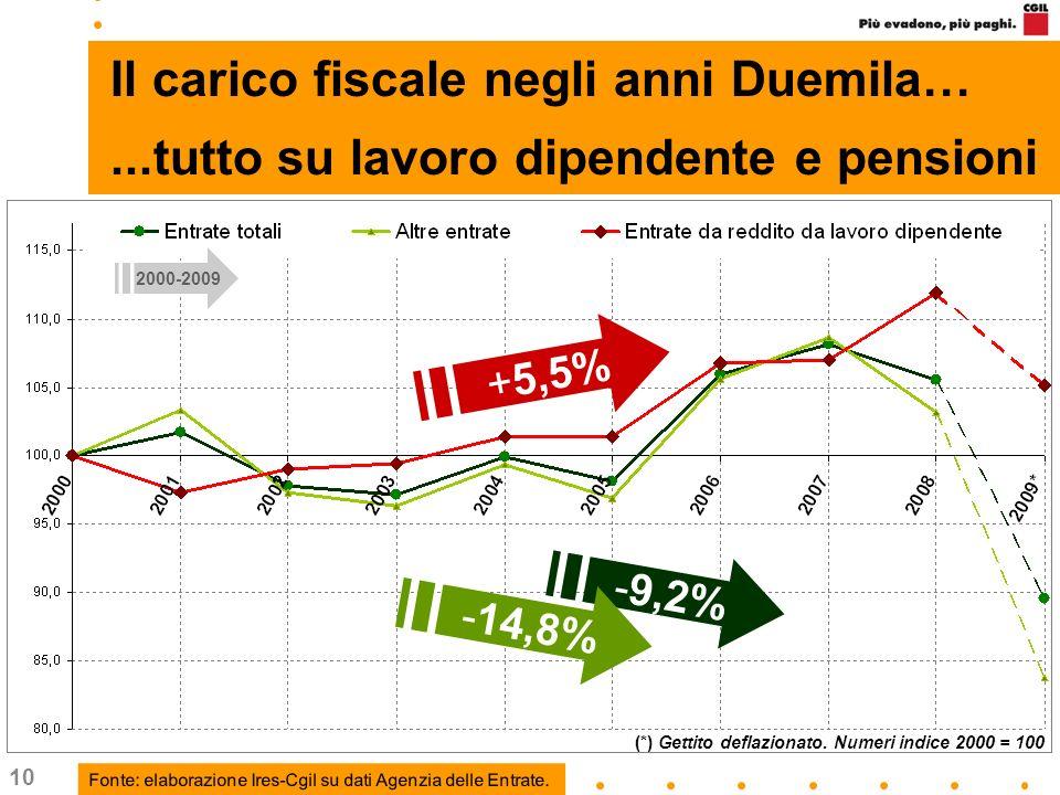 10 Il carico fiscale negli anni Duemila…...tutto su lavoro dipendente e pensioni +5,5% (*) Gettito deflazionato. Numeri indice 2000 = 100 -9,2% -14,8%