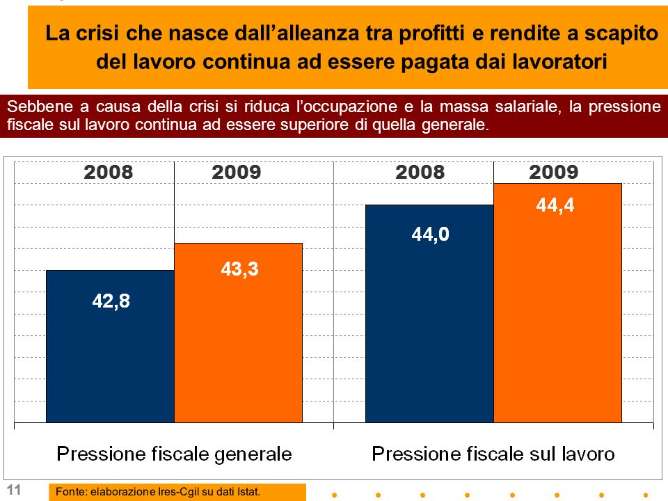 11 Sebbene a causa della crisi si riduca loccupazione e la massa salariale, la pressione fiscale sul lavoro continua ad essere superiore di quella generale.