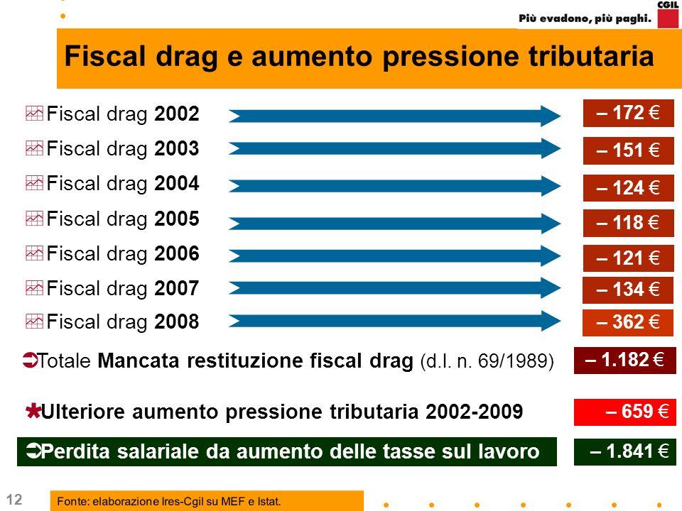 12 Fiscal drag e aumento pressione tributaria Totale Mancata restituzione fiscal drag (d.l. n. 69/1989) Fiscal drag 2002 Fiscal drag 2003 Fiscal drag