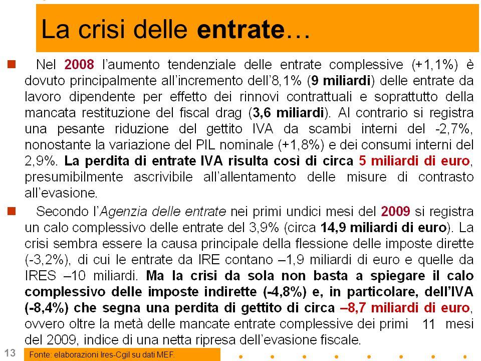 13 … La crisi delle entrate… Fonte: elaborazioni Ires-Cgil su dati MEF. +8,1 11