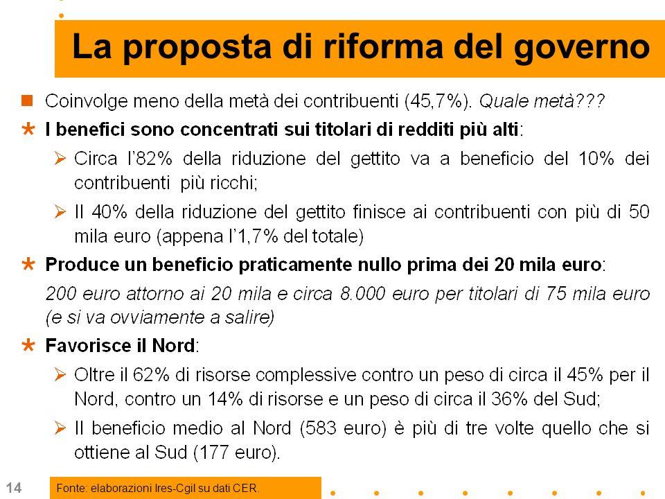 14 … La proposta di riforma del governo Fonte: elaborazioni Ires-Cgil su dati CER.