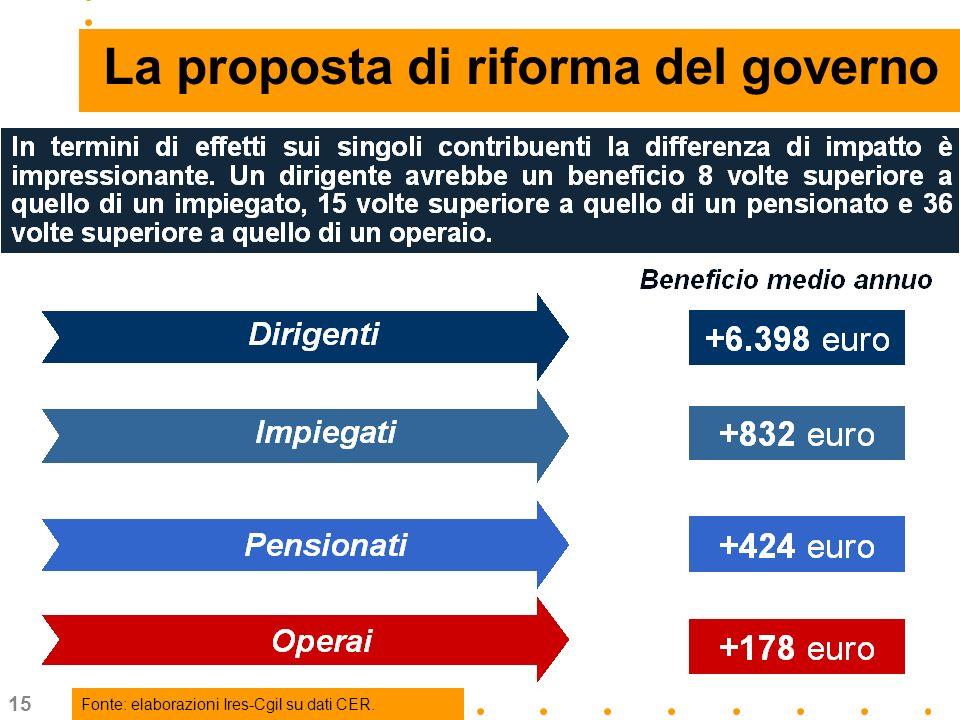 15 … La proposta di riforma del governo Fonte: elaborazioni Ires-Cgil su dati CER.