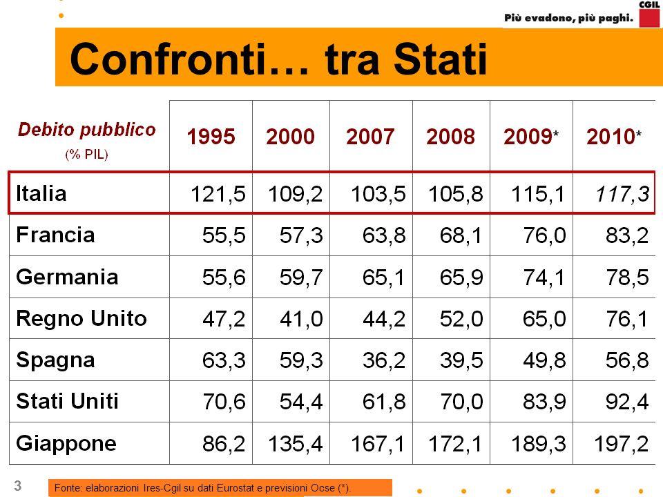 33 Confronti… tra Stati Fonte: elaborazioni Ires-Cgil su dati Eurostat e previsioni Ocse (*).