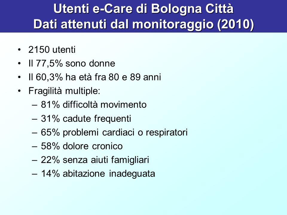Utenti e-Care di Bologna Città Dati attenuti dal monitoraggio (2010) 2150 utenti Il 77,5% sono donne Il 60,3% ha età fra 80 e 89 anni Fragilità multip