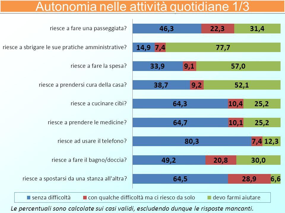Le percentuali sono calcolate sui casi validi, escludendo dunque le risposte mancanti. Autonomia nelle attività quotidiane 1/3