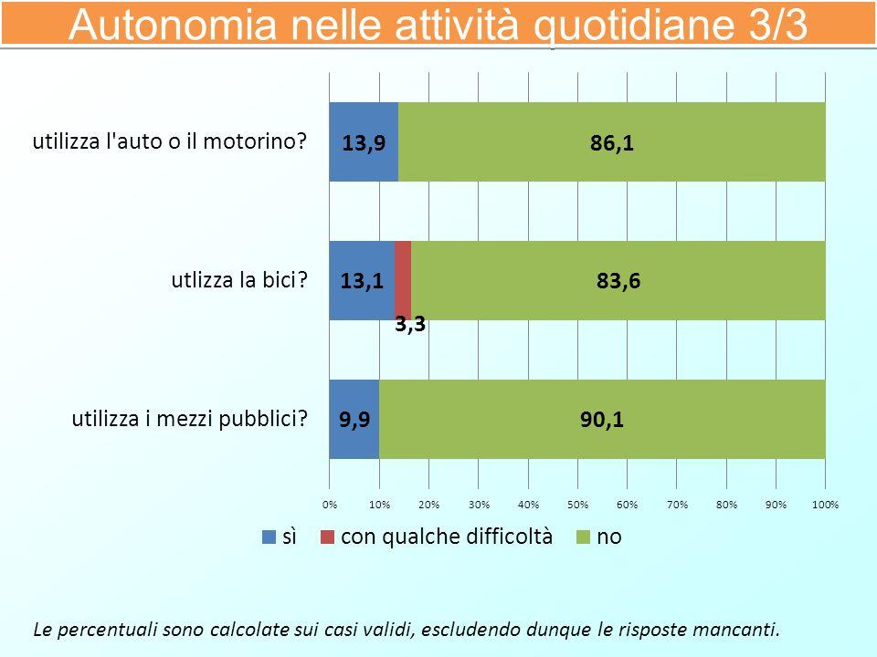 Le percentuali sono calcolate sui casi validi, escludendo dunque le risposte mancanti. Autonomia nelle attività quotidiane 3/3