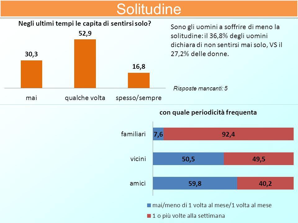 Solitudine Sono gli uomini a soffrire di meno la solitudine: il 36,8% degli uomini dichiara di non sentirsi mai solo, VS il 27,2% delle donne. Rispost