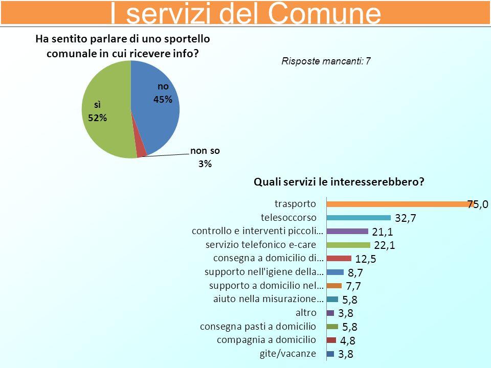I servizi del Comune Risposte mancanti: 7