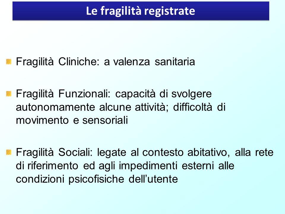 Le fragilità registrate Fragilità Cliniche: a valenza sanitaria Fragilità Funzionali: capacità di svolgere autonomamente alcune attività; difficoltà d
