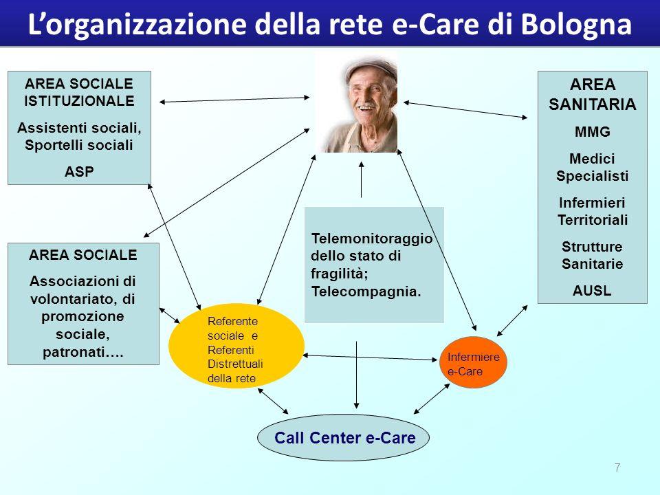 7 Telemonitoraggio dello stato di fragilità; Telecompagnia. Call Center e-Care Infermiere e-Care Referente sociale e Referenti Distrettuali della rete