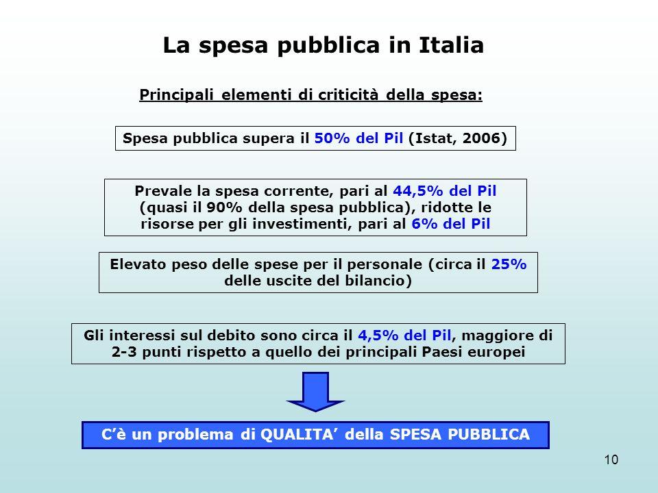 10 La spesa pubblica in Italia Spesa pubblica supera il 50% del Pil (Istat, 2006) Prevale la spesa corrente, pari al 44,5% del Pil (quasi il 90% della spesa pubblica), ridotte le risorse per gli investimenti, pari al 6% del Pil Gli interessi sul debito sono circa il 4,5% del Pil, maggiore di 2-3 punti rispetto a quello dei principali Paesi europei Cè un problema di QUALITA della SPESA PUBBLICA Elevato peso delle spese per il personale (circa il 25% delle uscite del bilancio) Principali elementi di criticità della spesa: