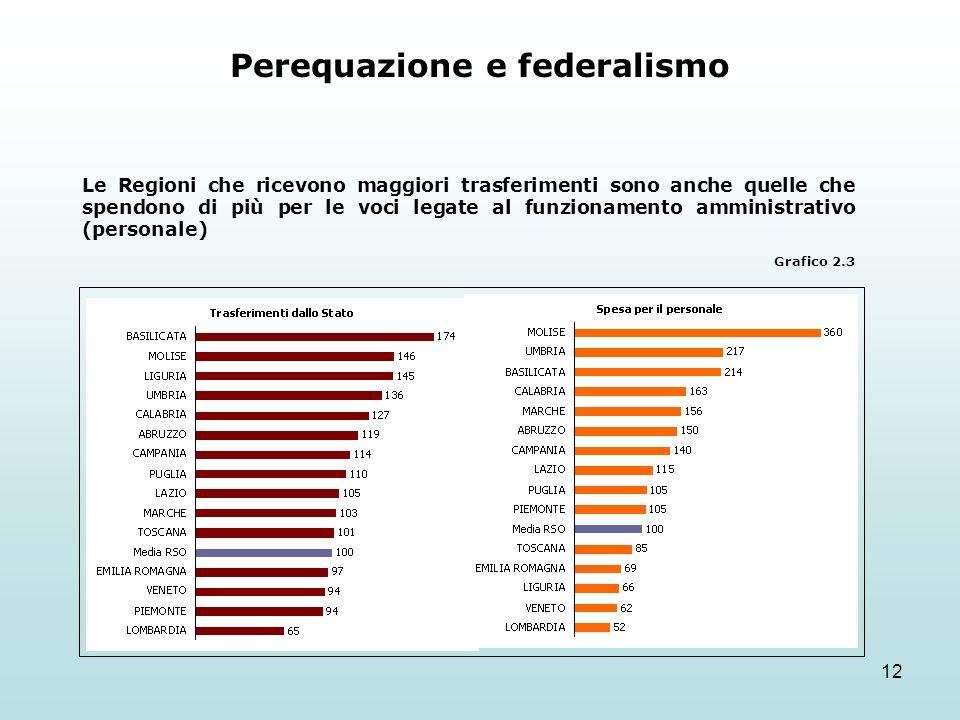 12 Perequazione e federalismo Le Regioni che ricevono maggiori trasferimenti sono anche quelle che spendono di più per le voci legate al funzionamento amministrativo (personale) Grafico 2.3