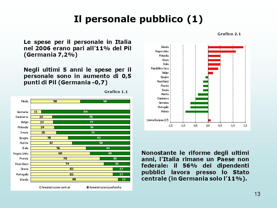13 Il personale pubblico (1) Nonostante le riforme degli ultimi anni, lItalia rimane un Paese non federale: il 56% dei dipendenti pubblici lavora presso lo Stato centrale (in Germania solo l11%).