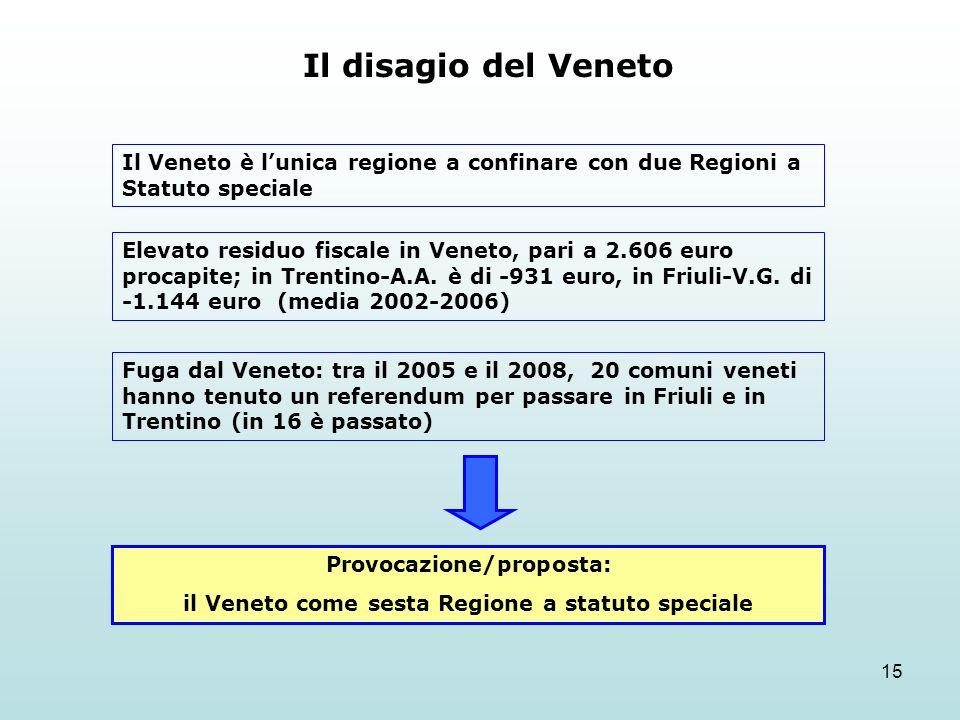 15 Il disagio del Veneto Il Veneto è lunica regione a confinare con due Regioni a Statuto speciale Elevato residuo fiscale in Veneto, pari a 2.606 eur