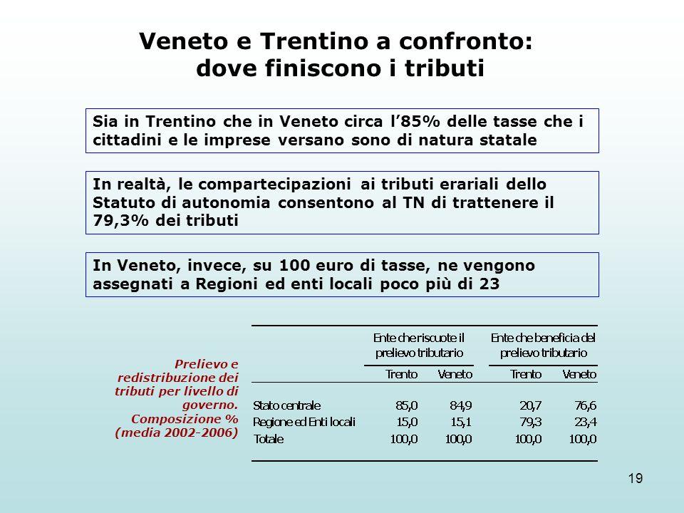 19 Veneto e Trentino a confronto: dove finiscono i tributi Sia in Trentino che in Veneto circa l85% delle tasse che i cittadini e le imprese versano sono di natura statale In realtà, le compartecipazioni ai tributi erariali dello Statuto di autonomia consentono al TN di trattenere il 79,3% dei tributi In Veneto, invece, su 100 euro di tasse, ne vengono assegnati a Regioni ed enti locali poco più di 23 Prelievo e redistribuzione dei tributi per livello di governo.