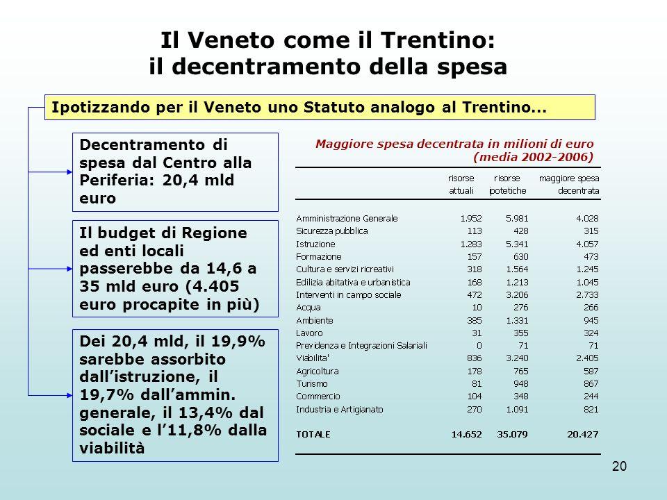 20 Il Veneto come il Trentino: il decentramento della spesa Ipotizzando per il Veneto uno Statuto analogo al Trentino... Maggiore spesa decentrata in
