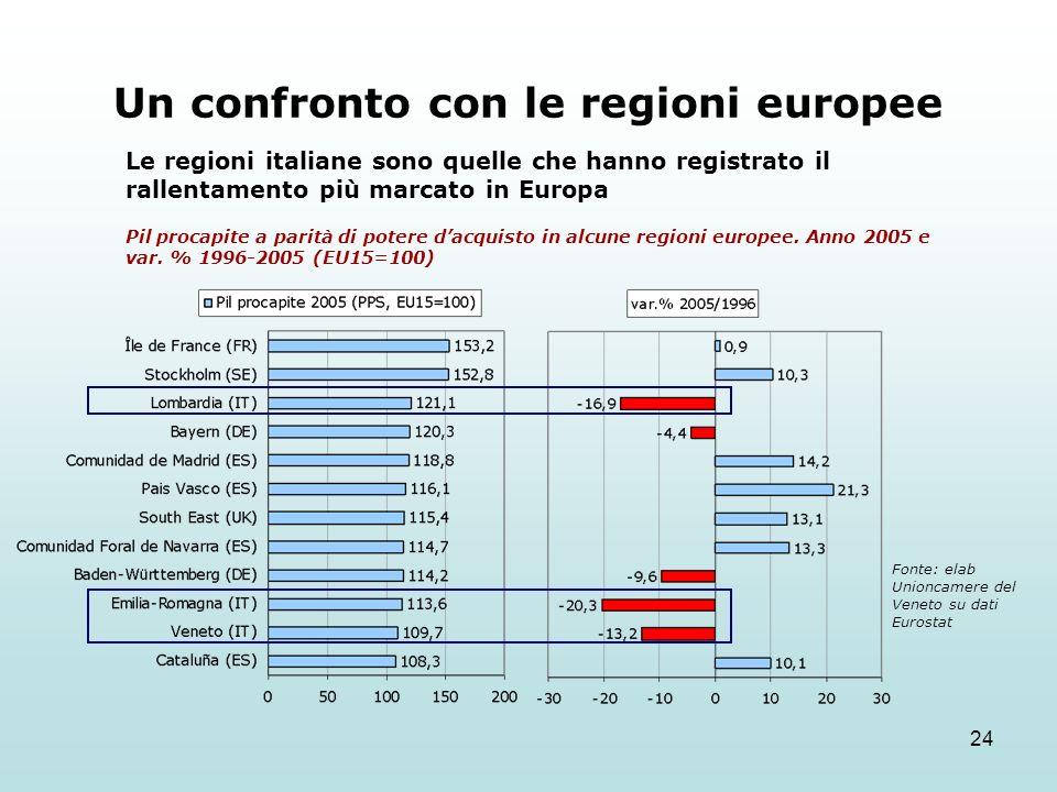 24 Le regioni italiane sono quelle che hanno registrato il rallentamento più marcato in Europa Un confronto con le regioni europee Pil procapite a parità di potere dacquisto in alcune regioni europee.