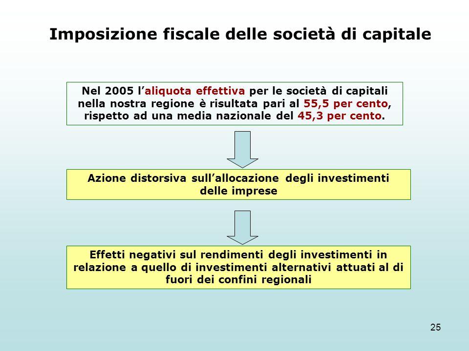 25 Imposizione fiscale delle società di capitale Nel 2005 laliquota effettiva per le società di capitali nella nostra regione è risultata pari al 55,5 per cento, rispetto ad una media nazionale del 45,3 per cento.