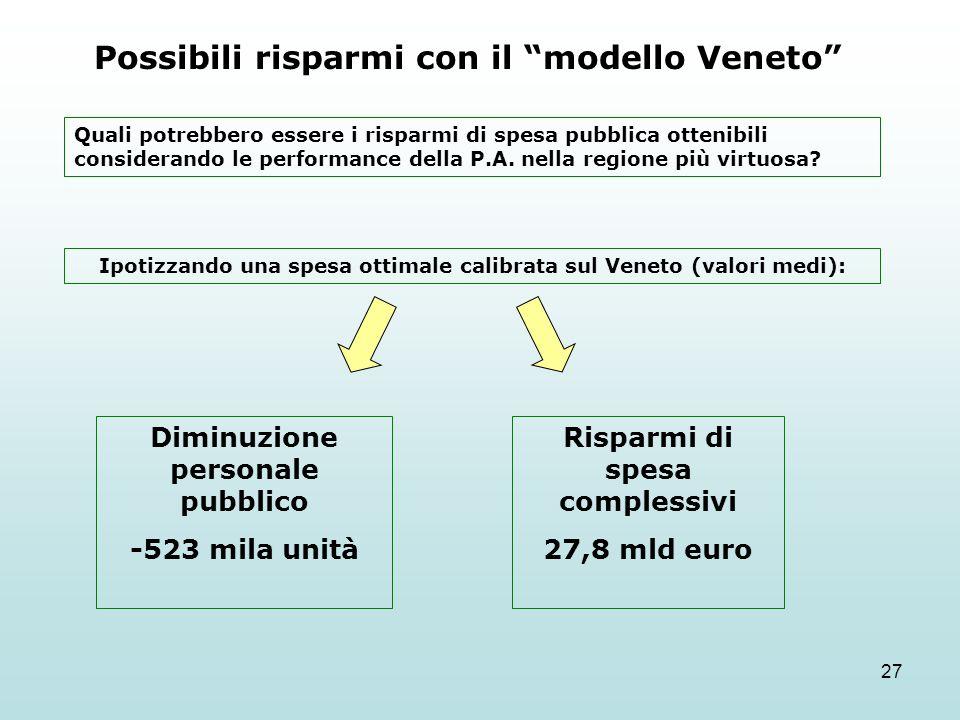 27 Possibili risparmi con il modello Veneto Quali potrebbero essere i risparmi di spesa pubblica ottenibili considerando le performance della P.A. nel