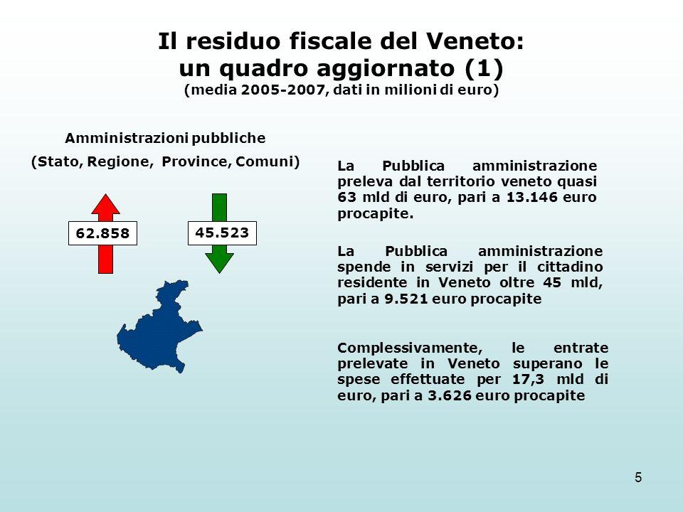 5 Il residuo fiscale del Veneto: un quadro aggiornato (1) (media 2005-2007, dati in milioni di euro) Amministrazioni pubbliche (Stato, Regione, Province, Comuni) 62.858 45.523 La Pubblica amministrazione preleva dal territorio veneto quasi 63 mld di euro, pari a 13.146 euro procapite.