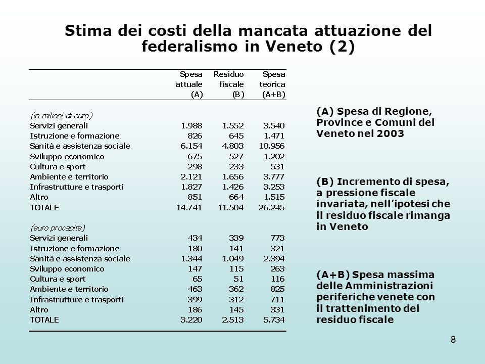 8 Stima dei costi della mancata attuazione del federalismo in Veneto (2) (A) Spesa di Regione, Province e Comuni del Veneto nel 2003 (B) Incremento di spesa, a pressione fiscale invariata, nellipotesi che il residuo fiscale rimanga in Veneto (A+B) Spesa massima delle Amministrazioni periferiche venete con il trattenimento del residuo fiscale