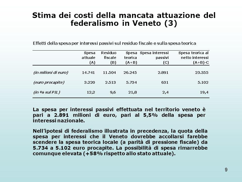 9 Stima dei costi della mancata attuazione del federalismo in Veneto (3) La spesa per interessi passivi effettuata nel territorio veneto è pari a 2.89