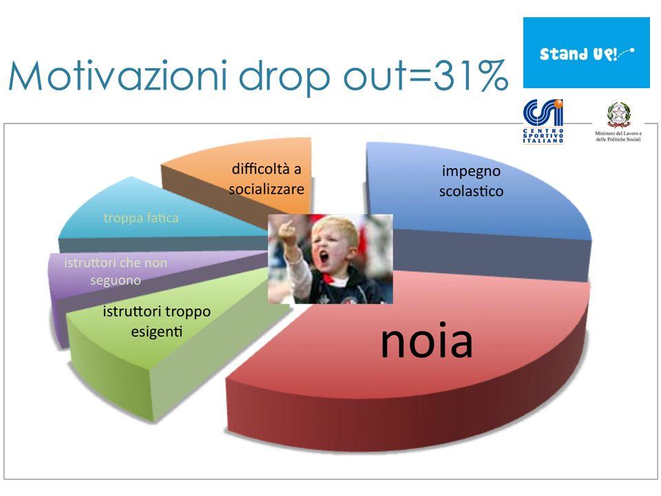 Motivazioni drop out=31%