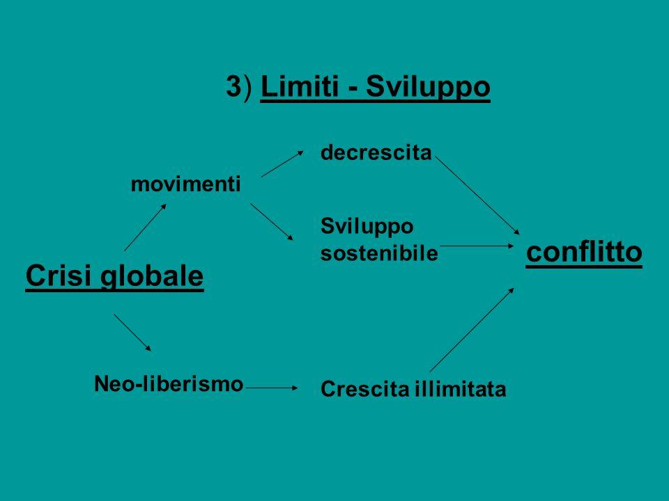 3) Limiti - Sviluppo movimenti Neo-liberismo Crescita illimitata Crisi globale decrescita Sviluppo sostenibile conflitto