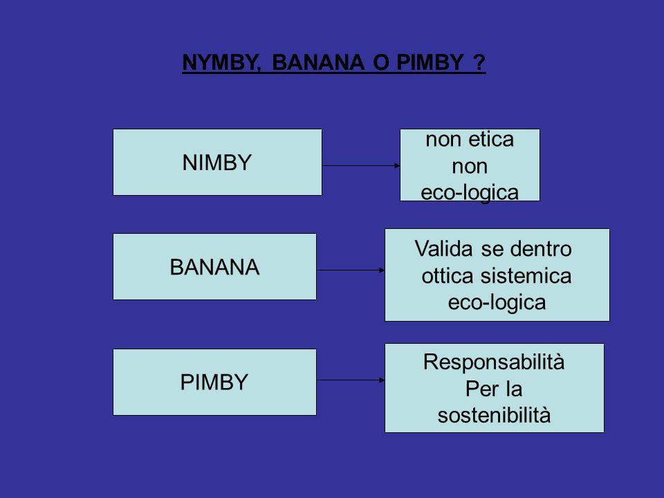 NYMBY, BANANA O PIMBY .