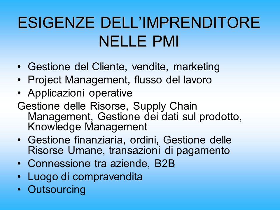 ESIGENZE DELLIMPRENDITORE NELLE PMI Gestione del Cliente, vendite, marketing Project Management, flusso del lavoro Applicazioni operative Gestione del