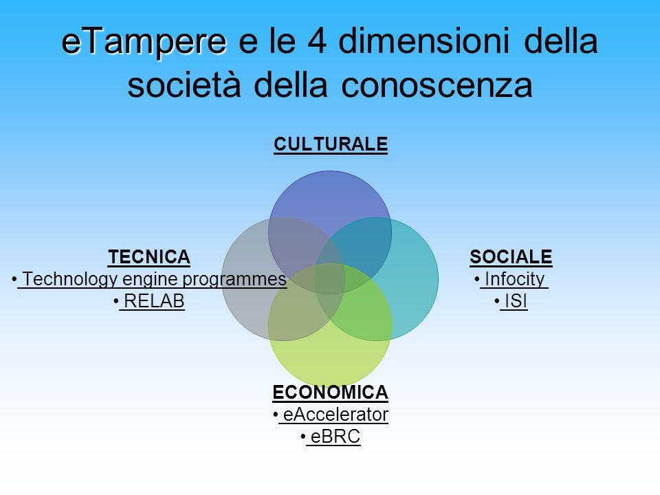 eTampere eTampere e le 4 dimensioni della società della conoscenza CULTURALE SOCIALE Infocity ISI ECONOMICA eAccelerator eBRC TECNICA Technology engin
