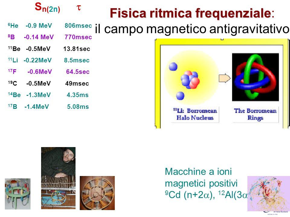 2 Macchine a ioni magnetici positivi 9 Cd (n+2 ), 12 Al(3 ) Fisica ritmica frequenziale Fisica ritmica frequenziale: il campo magnetico antigravitativ