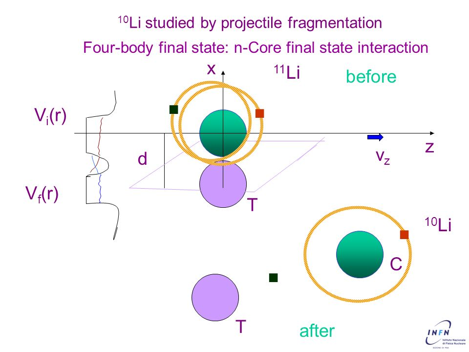 4 d x z 11 Li T vzvz V i (r) V f (r) Four-body final state: n-Core final state interaction. before after T. C. 10 Li. 10 Li studied by projectile frag