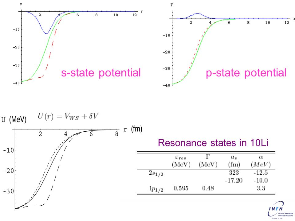 8 s-state potentialp-state potential Resonance states in 10Li