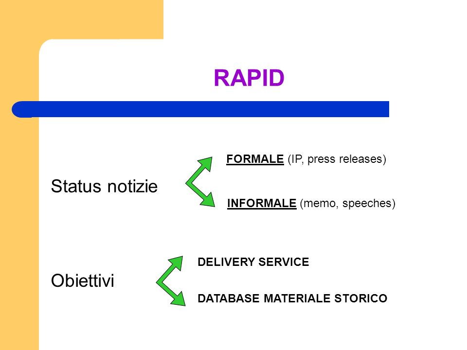 RAPID Status notizie INFORMALE (memo, speeches) FORMALE (IP, press releases) Obiettivi DELIVERY SERVICE DATABASE MATERIALE STORICO