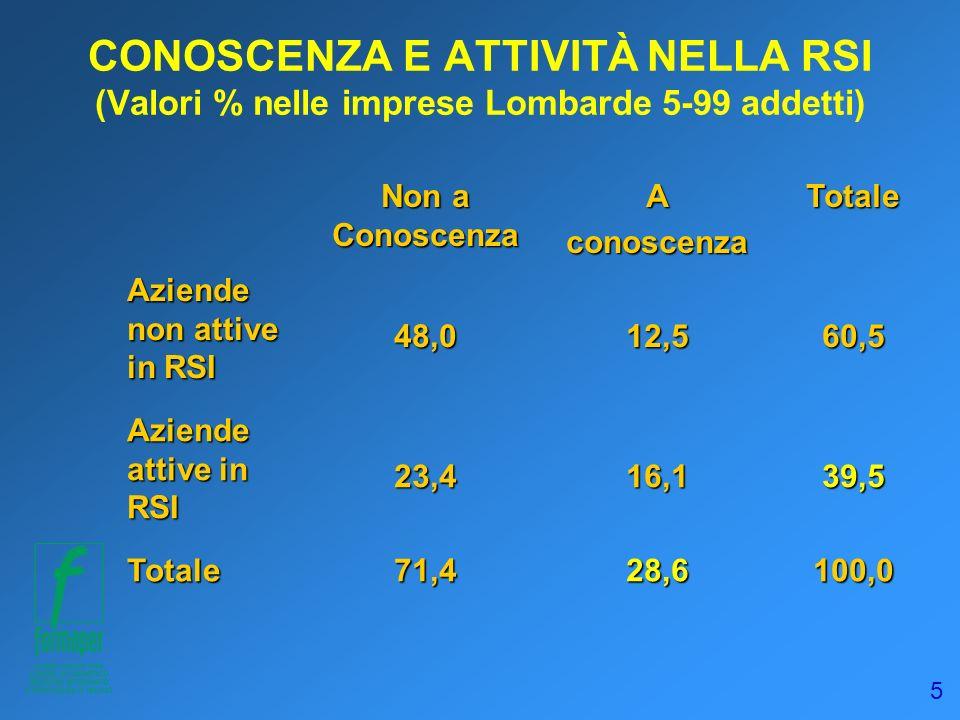 5 CONOSCENZA E ATTIVITÀ NELLA RSI (Valori % nelle imprese Lombarde 5-99 addetti) Non a Conoscenza AconoscenzaTotale Aziende non attive in RSI 48,012,5