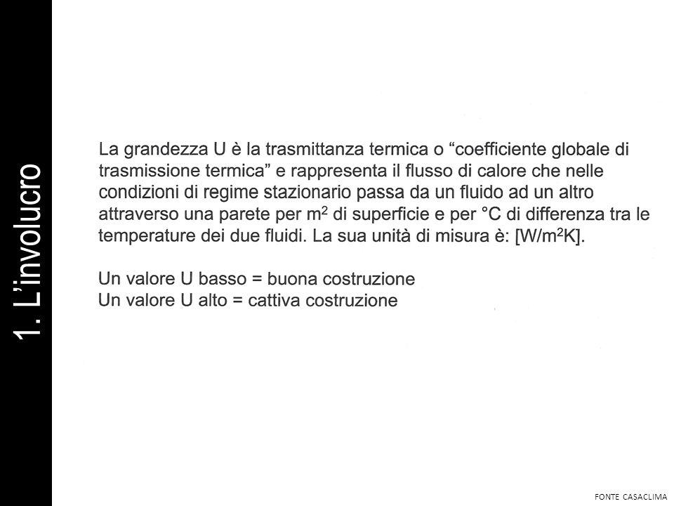 FONTE CASACLIMA 1. Linvolucro