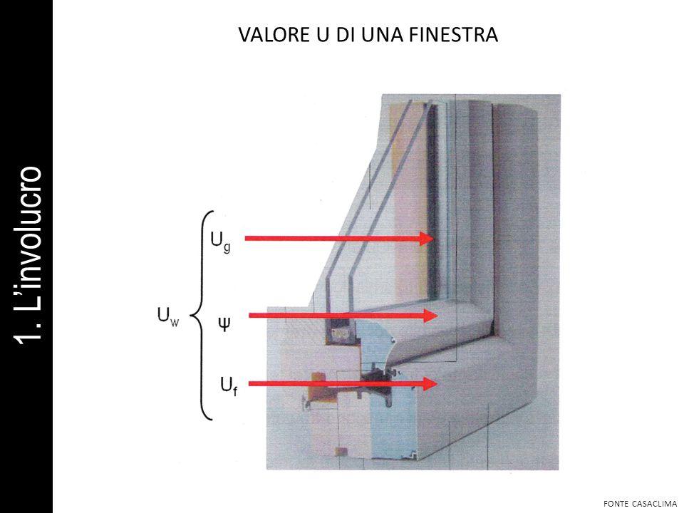 FONTE CASACLIMA VALORE U DI UNA FINESTRA 1. Linvolucro