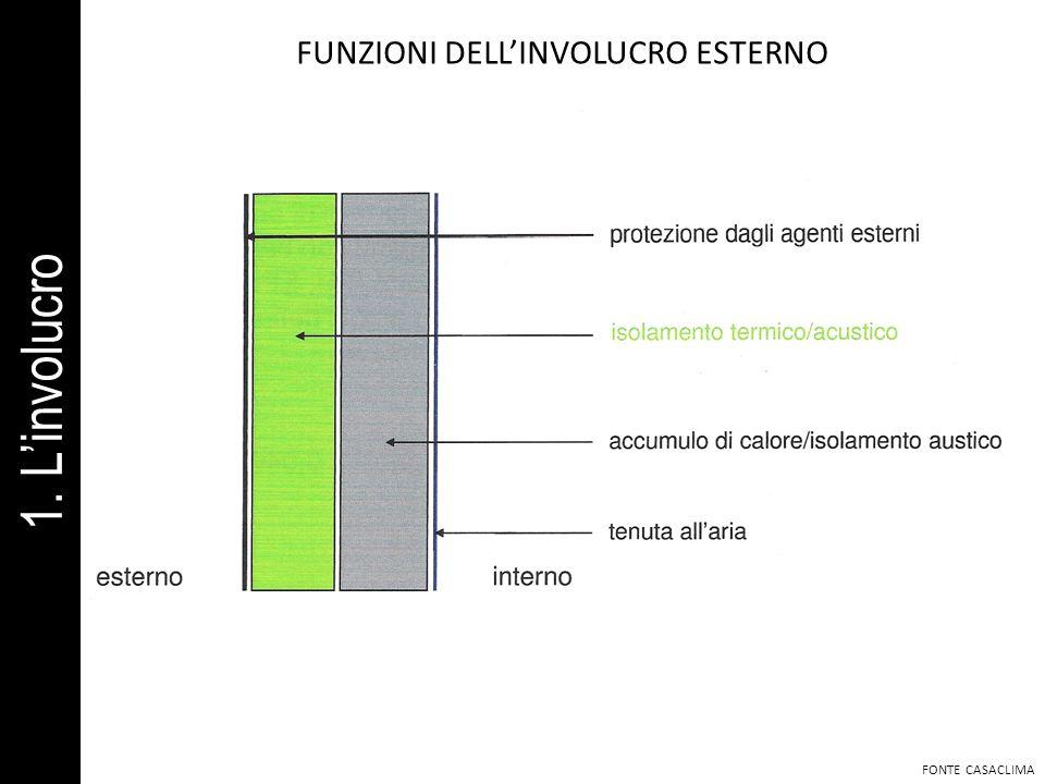 FUNZIONI DELLINVOLUCRO ESTERNO FONTE CASACLIMA 1. Linvolucro