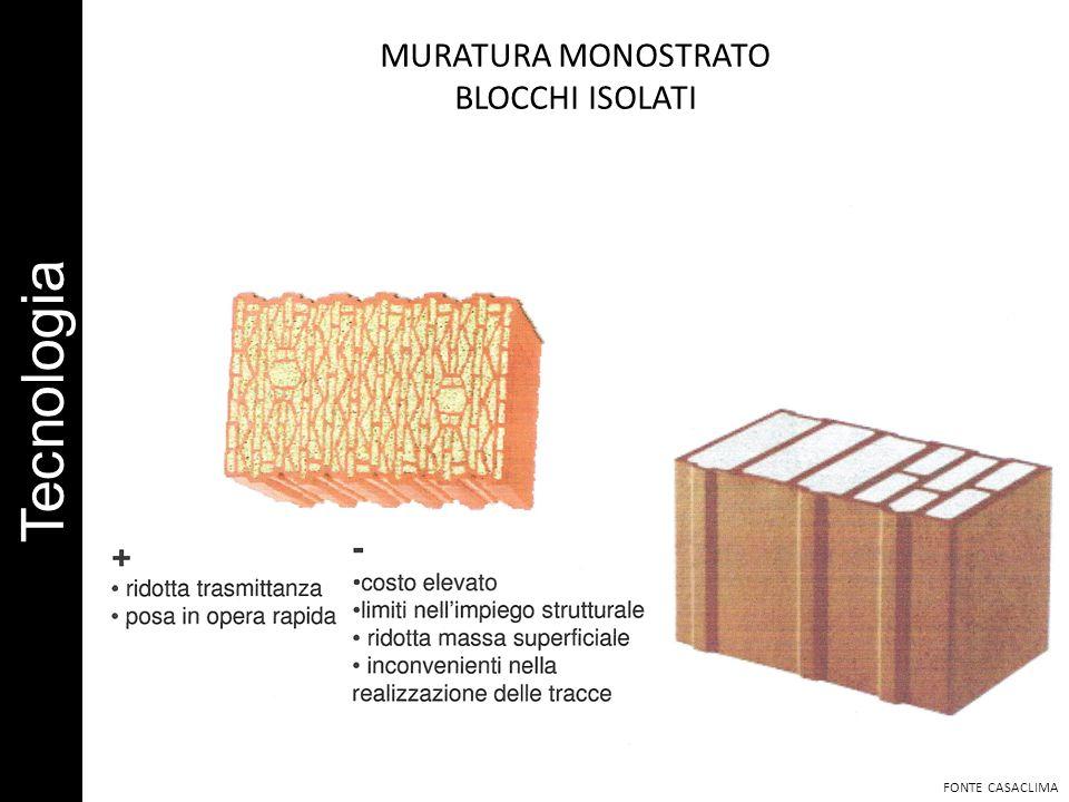 Tecnologia MURATURA MONOSTRATO BLOCCHI ISOLATI FONTE CASACLIMA